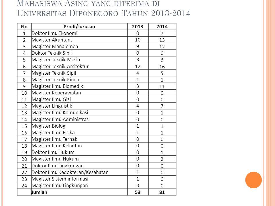 Mahasiswa Asing yang diterima di Universitas Diponegoro Tahun 2013-2014