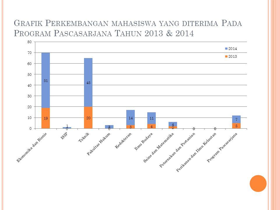 Grafik Perkembangan mahasiswa yang diterima Pada Program Pascasarjana Tahun 2013 & 2014