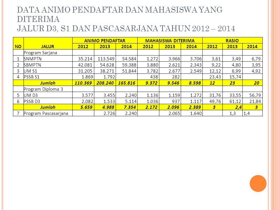 DATA ANIMO PENDAFTAR DAN MAHASISWA YANG DITERIMA JALUR D3, S1 DAN PASCASARJANA TAHUN 2012 – 2014