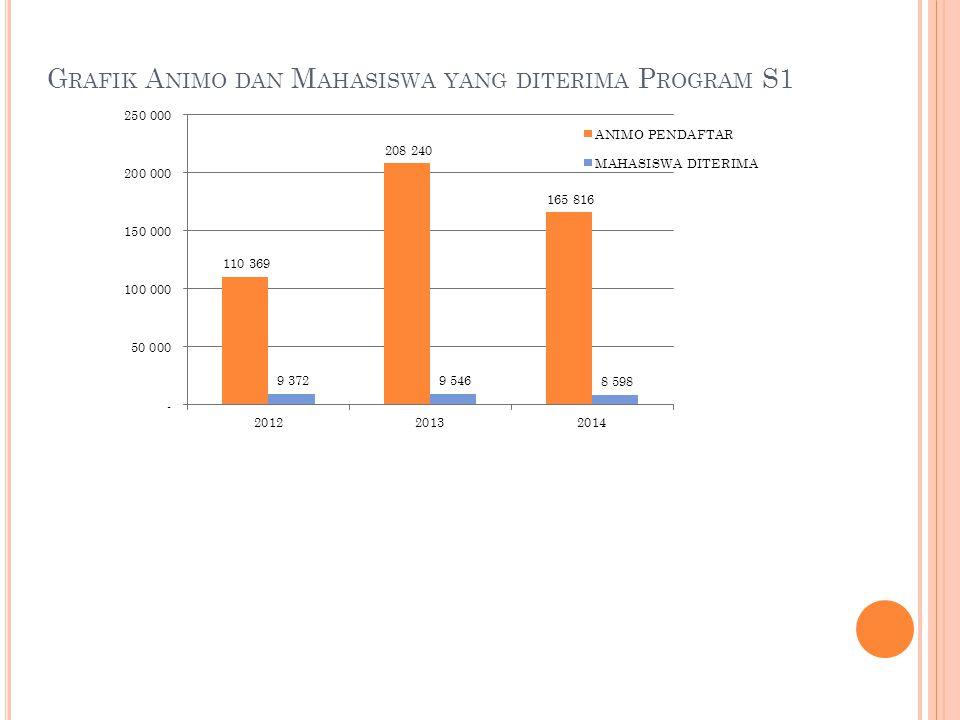 Grafik Animo dan Mahasiswa yang diterima Program S1