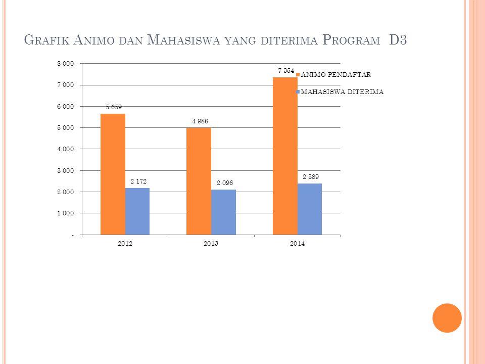 Grafik Animo dan Mahasiswa yang diterima Program D3