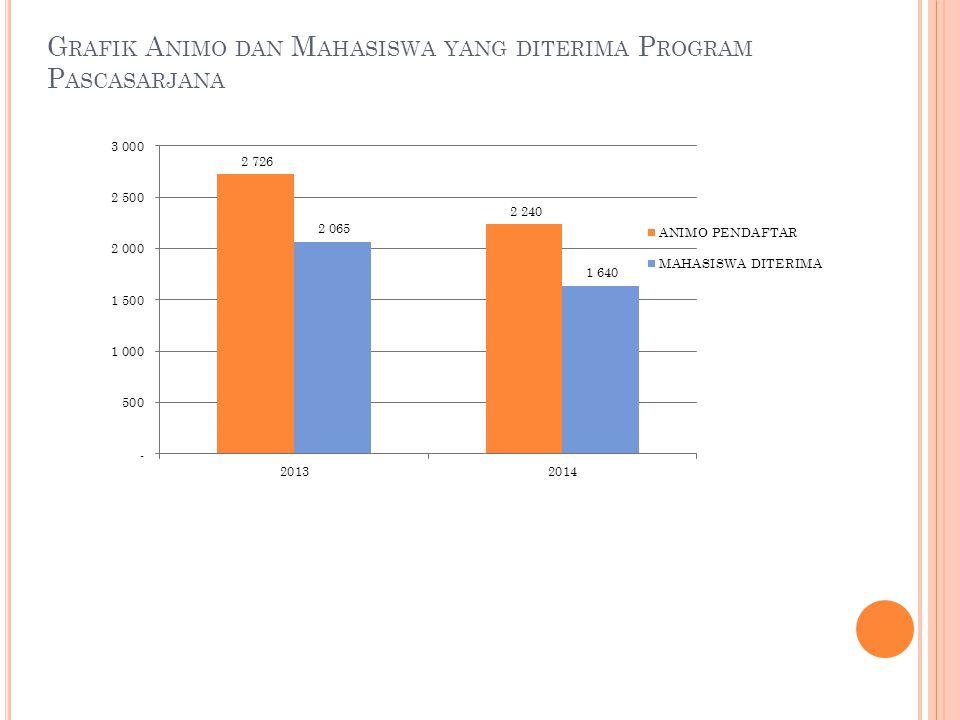 Grafik Animo dan Mahasiswa yang diterima Program Pascasarjana