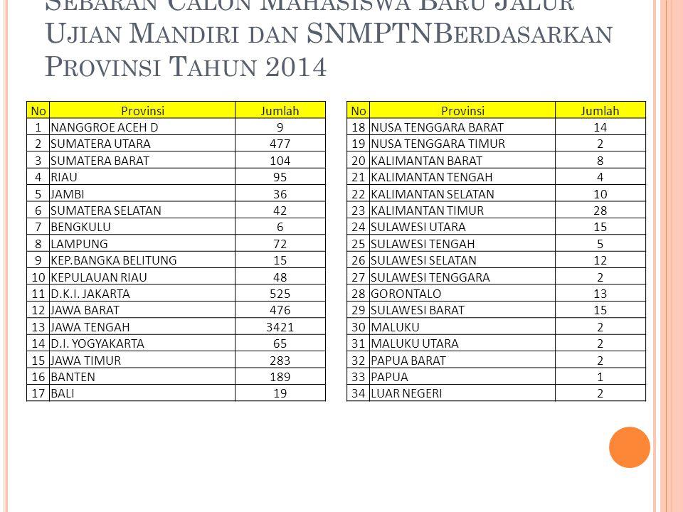 Sebaran Calon Mahasiswa Baru Jalur Ujian Mandiri dan SNMPTNBerdasarkan Provinsi Tahun 2014