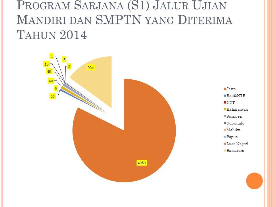 Grafik Sebaran Mahasiswa Program Sarjana (S1) Jalur Ujian Mandiri dan SMPTN yang Diterima Tahun 2014
