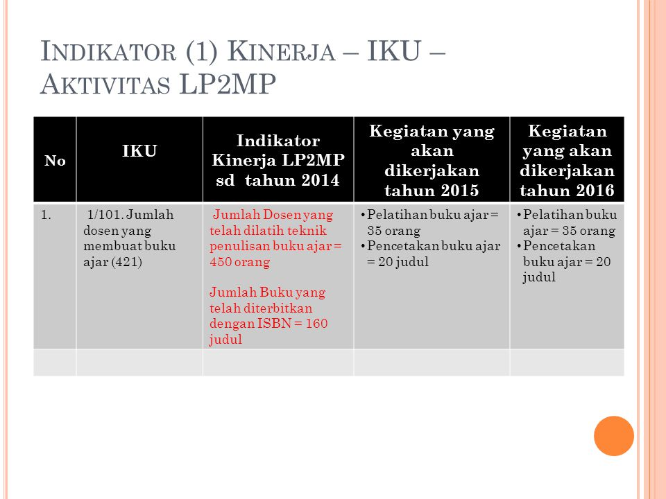 Indikator (1) Kinerja – IKU – Aktivitas LP2MP