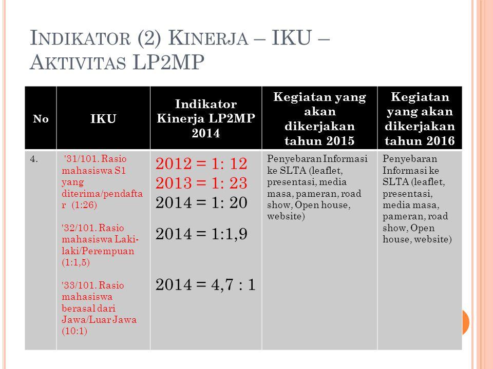 Indikator (2) Kinerja – IKU – Aktivitas LP2MP