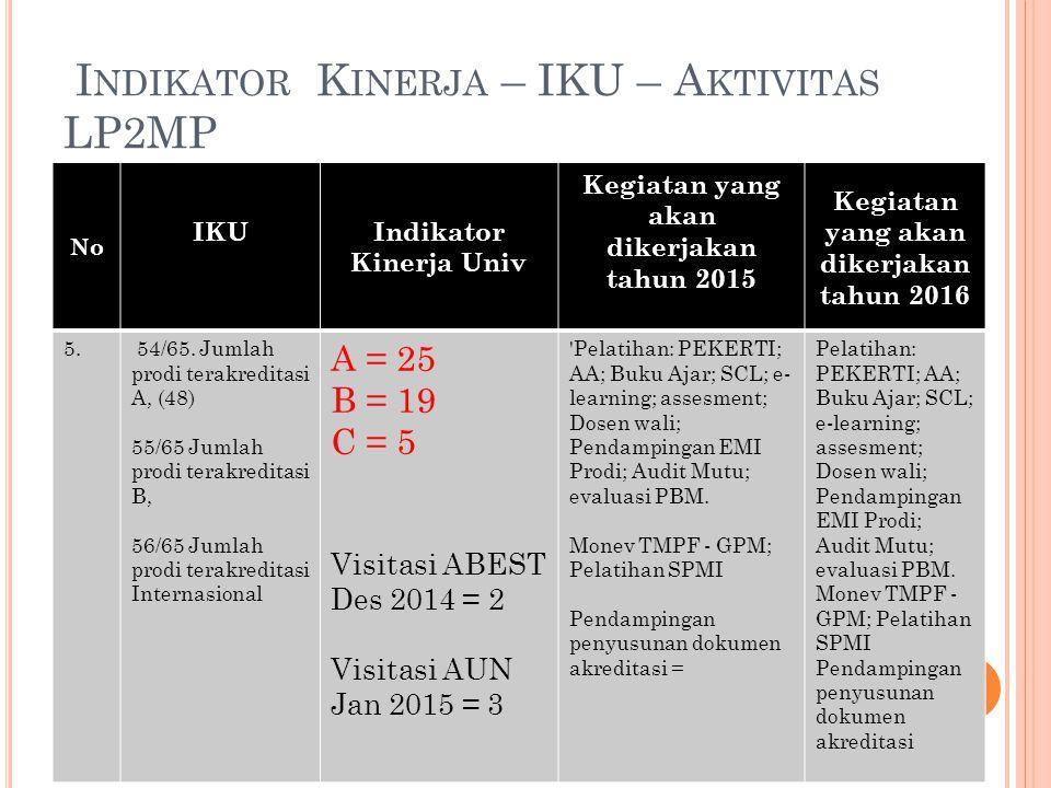 Indikator Kinerja – IKU – Aktivitas LP2MP