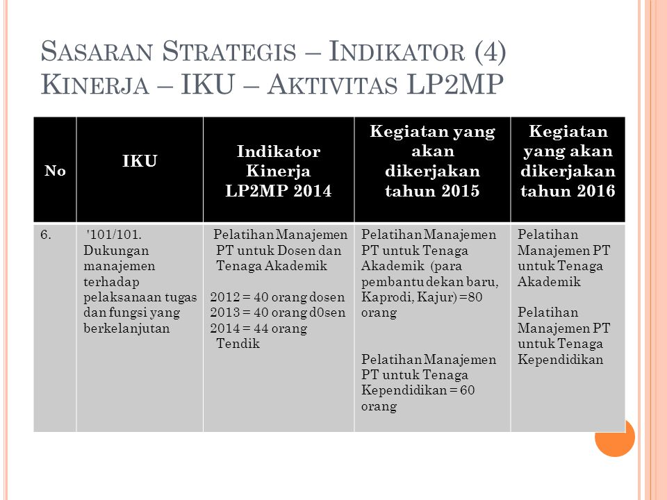 Sasaran Strategis – Indikator (4) Kinerja – IKU – Aktivitas LP2MP