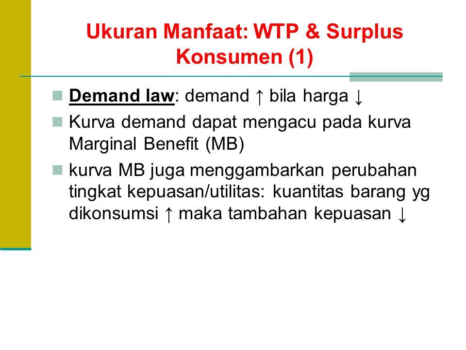Ukuran Manfaat: WTP & Surplus Konsumen (1)