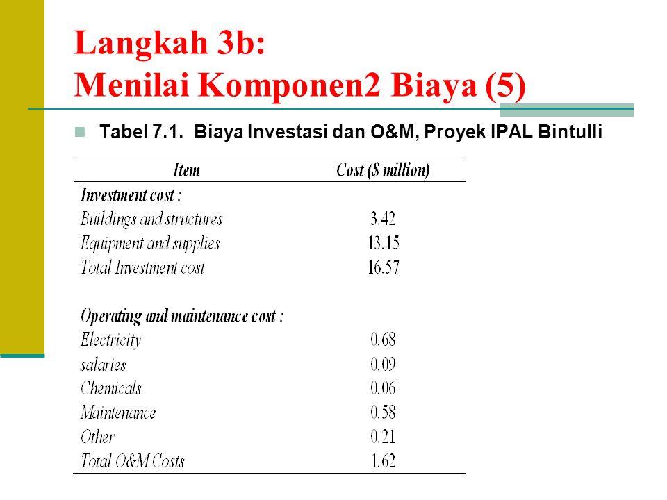 Langkah 3b: Menilai Komponen2 Biaya (5)