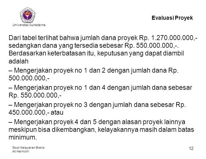 Mengerjakan proyek no 1 dan 2 dengan jumlah dana Rp. 500.000.000,-