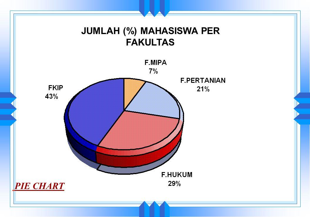 JUMLAH (%) MAHASISWA PER FAKULTAS