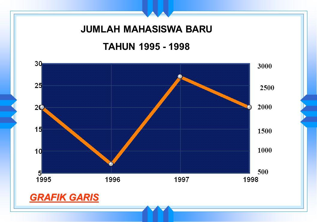 JUMLAH MAHASISWA BARU TAHUN 1995 - 1998