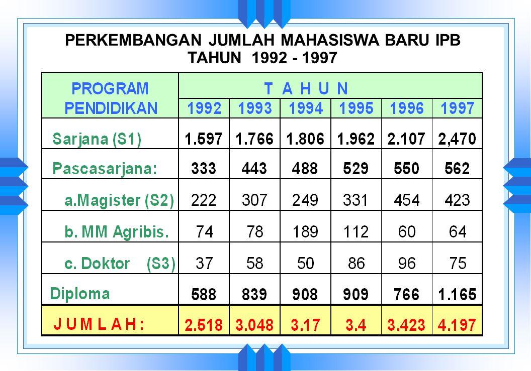 PERKEMBANGAN JUMLAH MAHASISWA BARU IPB