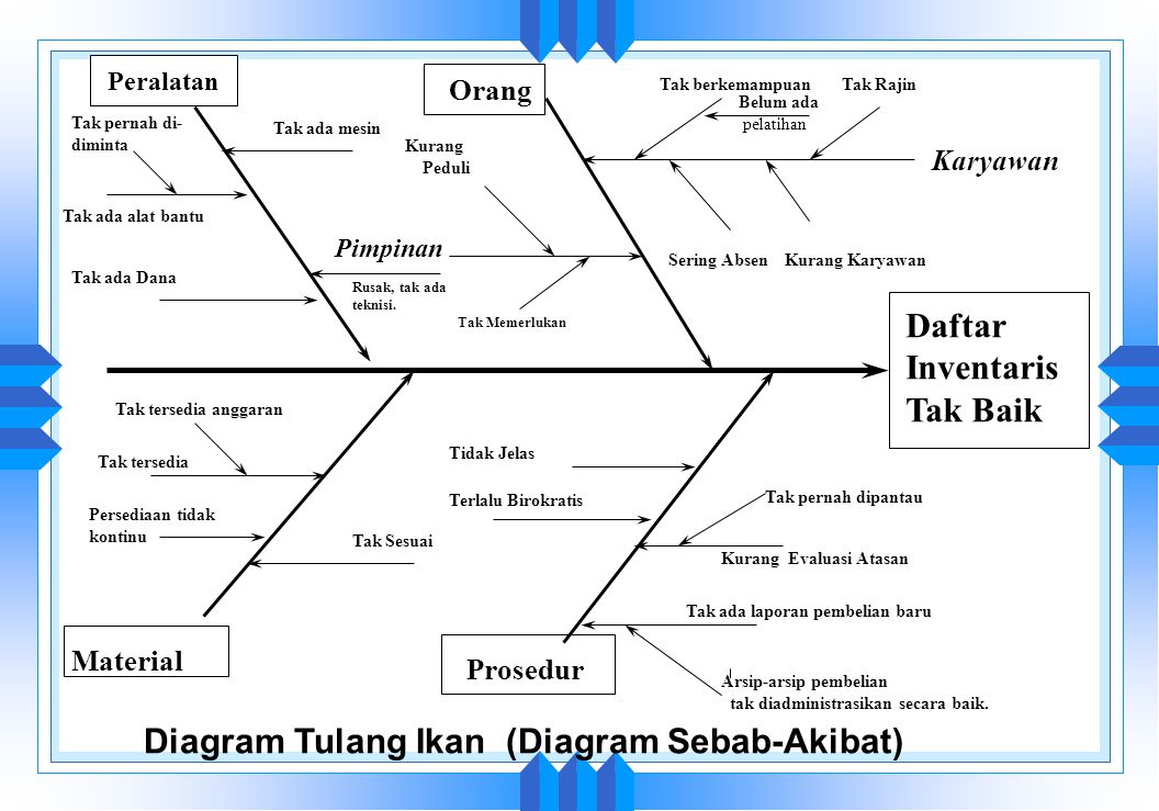 Alat dan teknik untuk mutu ppt download 23 diagram ccuart Gallery