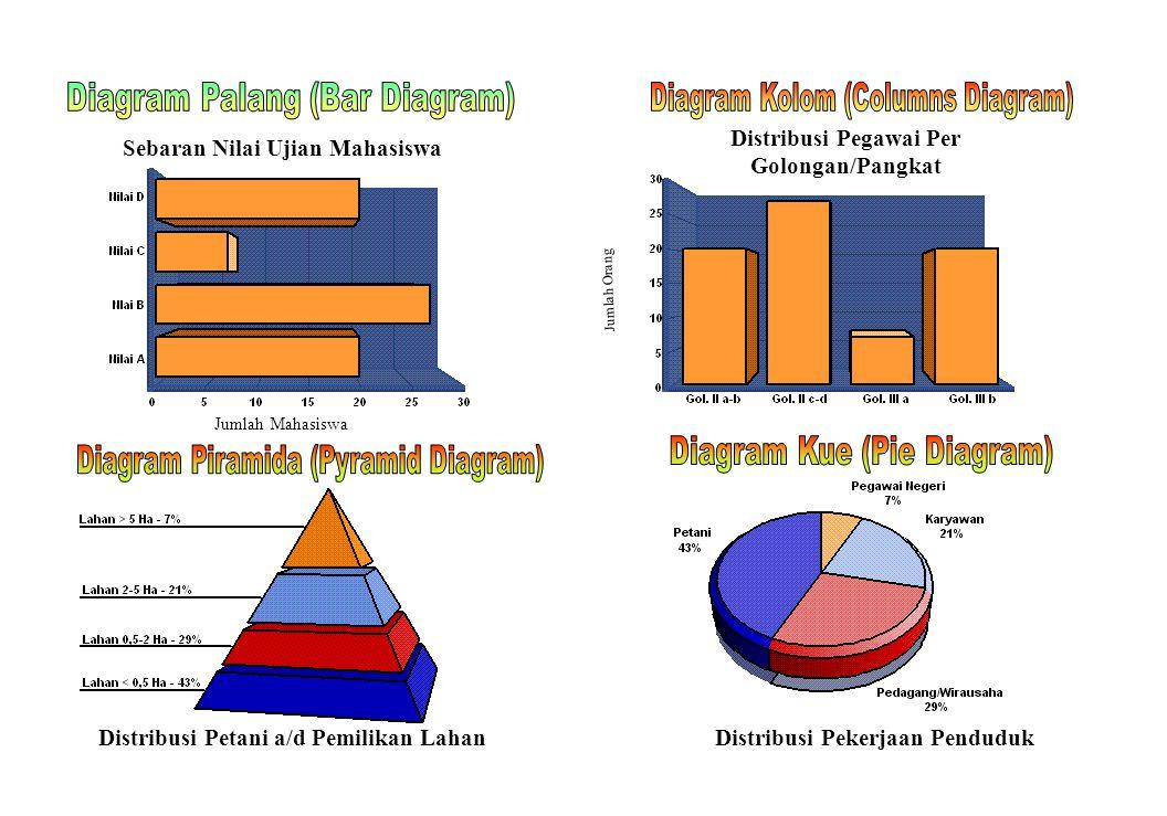 Diagram Palang (Bar Diagram)