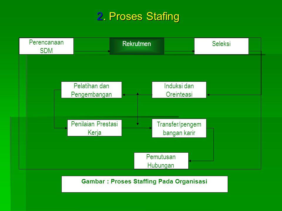 Gambar : Proses Staffing Pada Organisasi