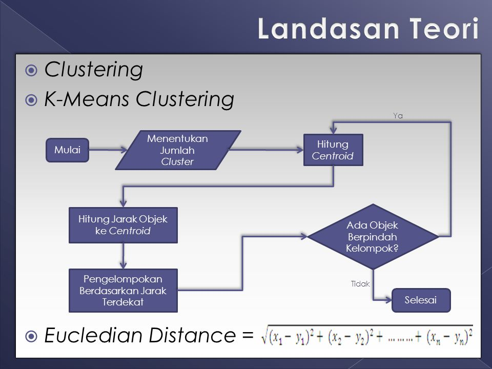 Landasan Teori Clustering K-Means Clustering Eucledian Distance =