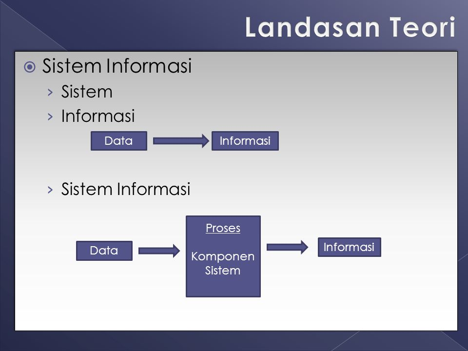 Landasan Teori Sistem Informasi Sistem Informasi Data Informasi Proses