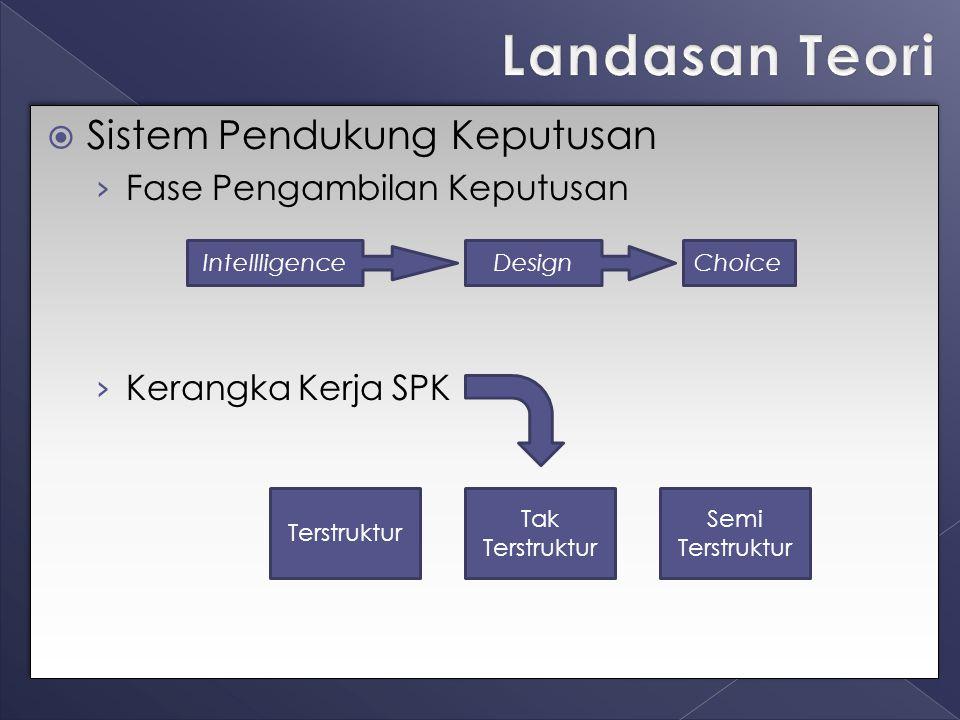 Landasan Teori Sistem Pendukung Keputusan Fase Pengambilan Keputusan