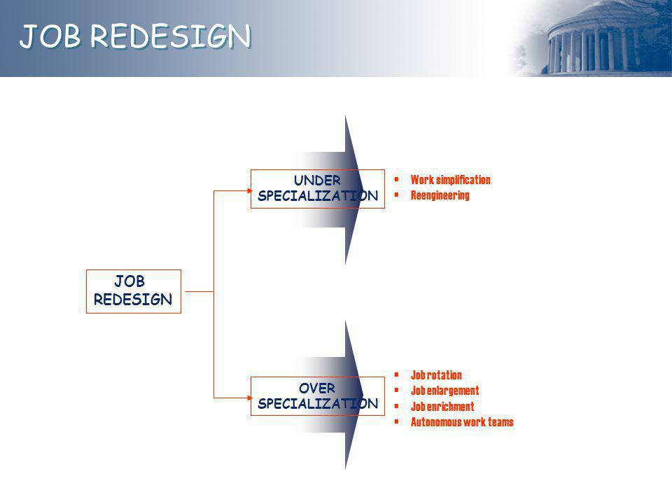 JOB REDESIGN JOB REDESIGN Work simplification UNDER Reengineering
