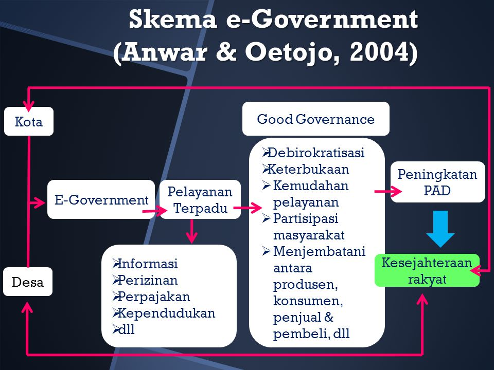 Skema e-Government (Anwar & Oetojo, 2004)