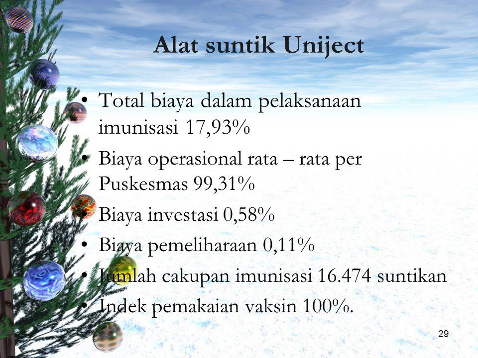 Alat suntik Uniject Total biaya dalam pelaksanaan imunisasi 17,93%