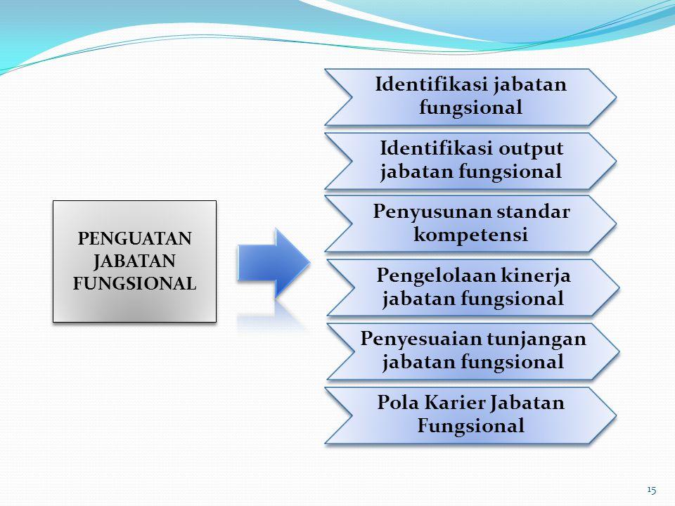 Identifikasi jabatan fungsional