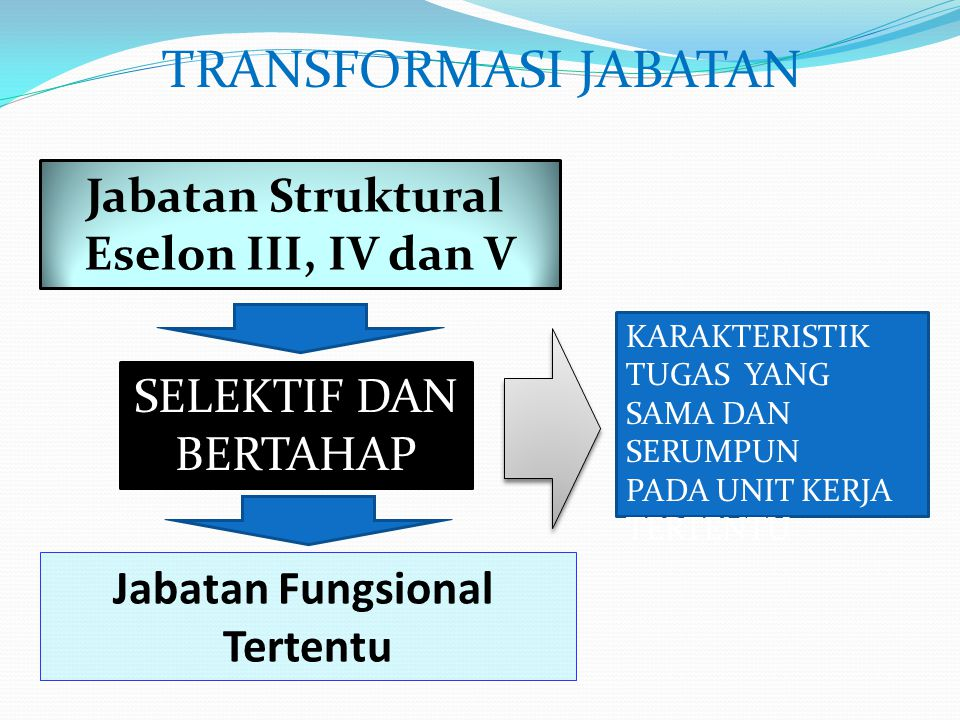 TRANSFORMASI JABATAN Jabatan Struktural Eselon III, IV dan V