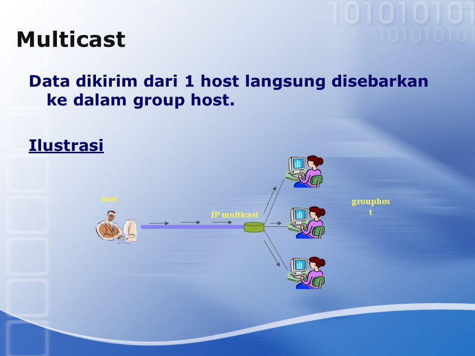 Multicast Data dikirim dari 1 host langsung disebarkan ke dalam group host. Ilustrasi. host. grouphost.