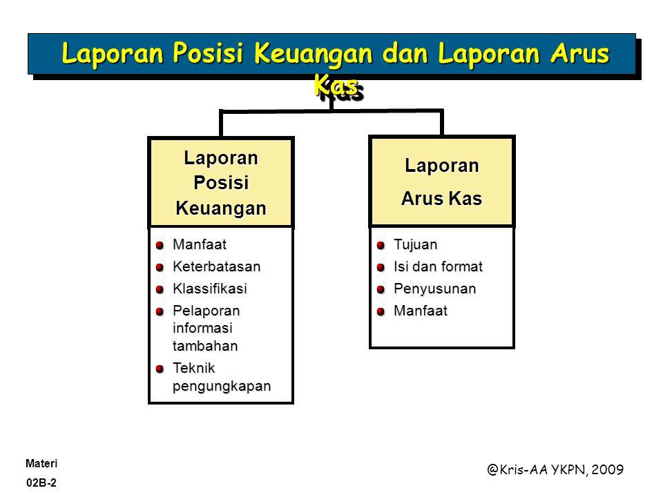 Laporan Posisi Keuangan dan Laporan Arus Kas Laporan Posisi Keuangan