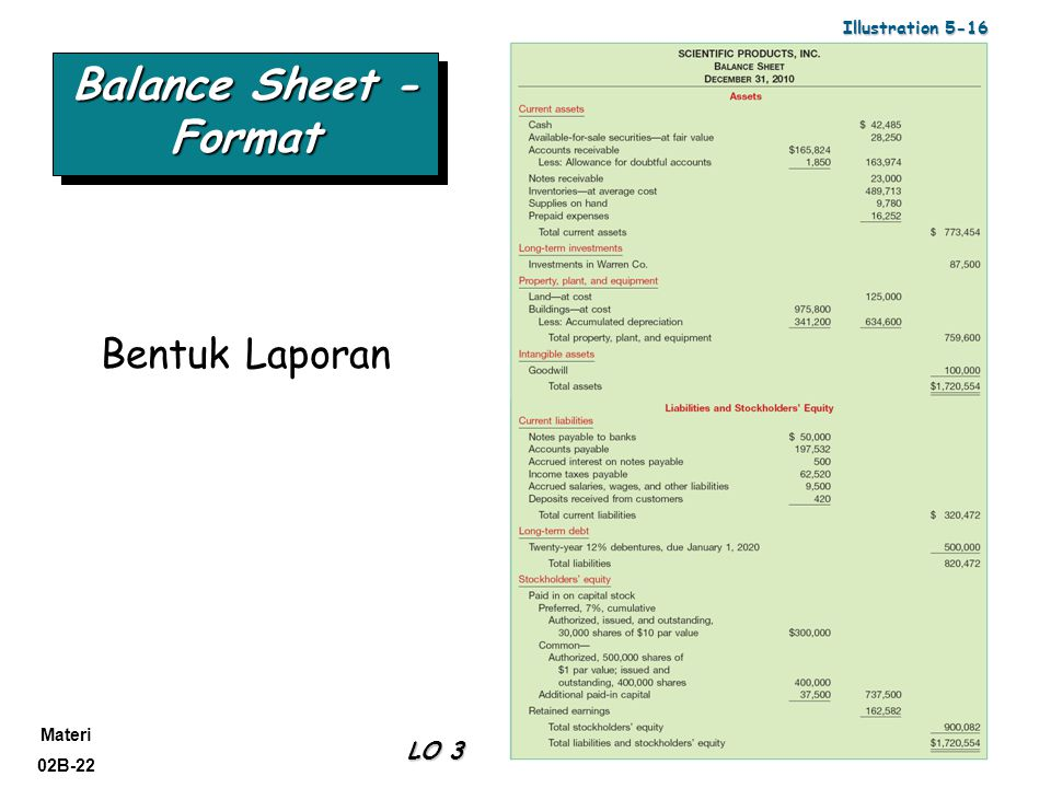 Illustration 5-16 Balance Sheet -Format Bentuk Laporan LO 3