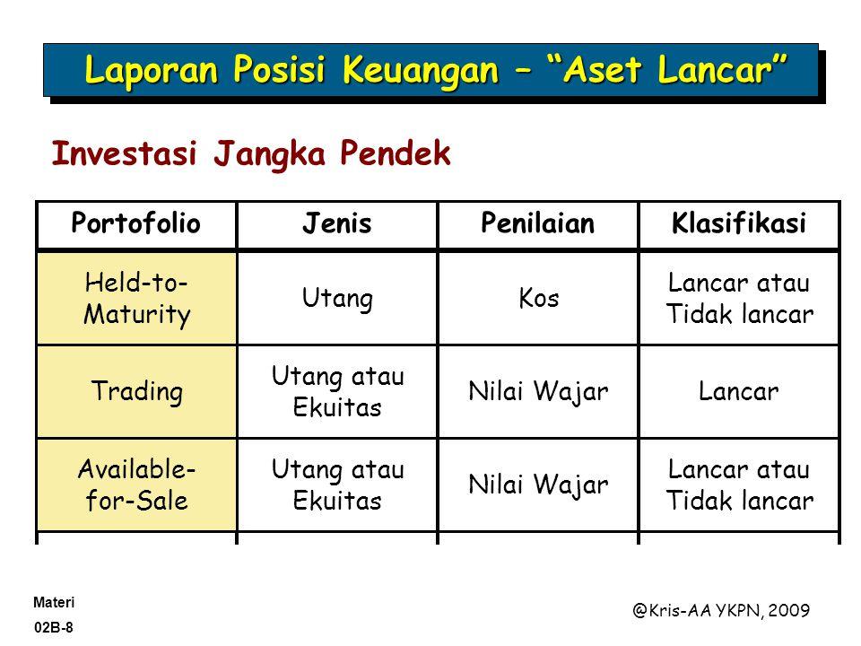 Laporan Posisi Keuangan – Aset Lancar