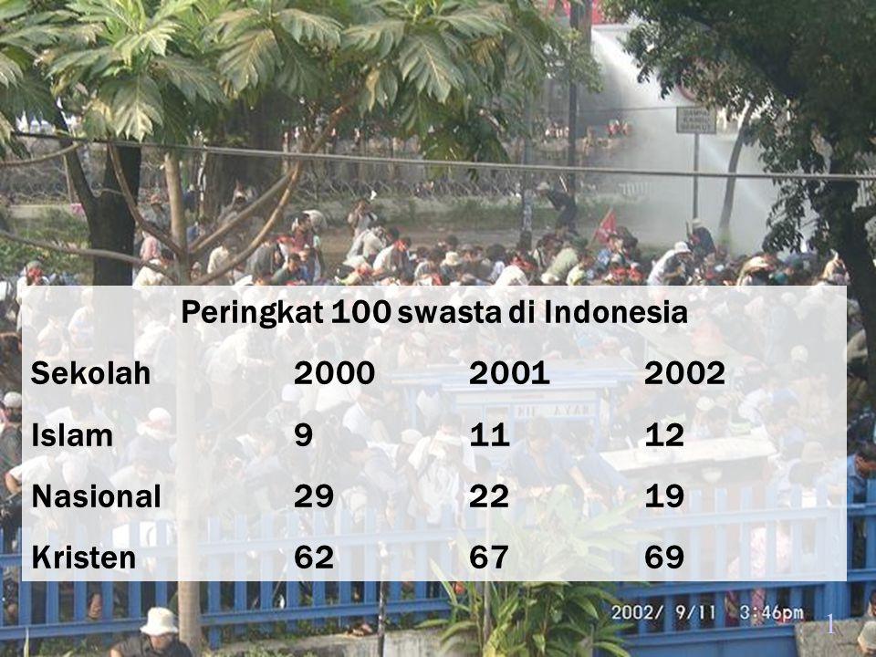 Peringkat 100 swasta di Indonesia