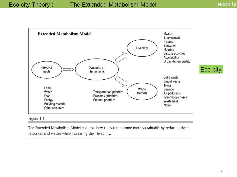 ecocity Eco-city Theory : The Extended Metabolism Model Eco-city