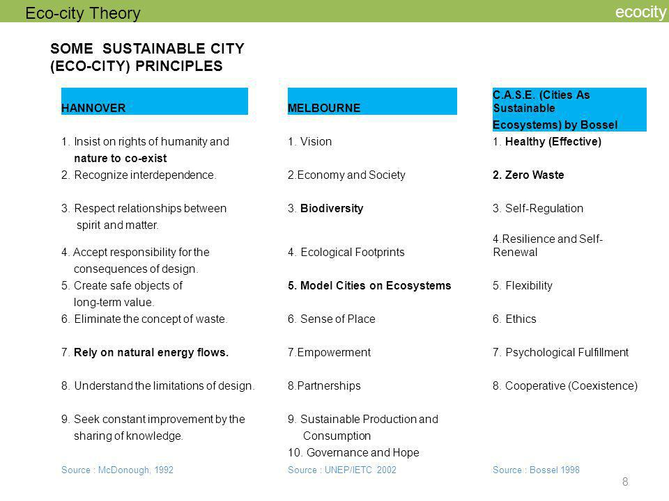 Eco-city Theory ecocity SOME SUSTAINABLE CITY (ECO-CITY) PRINCIPLES