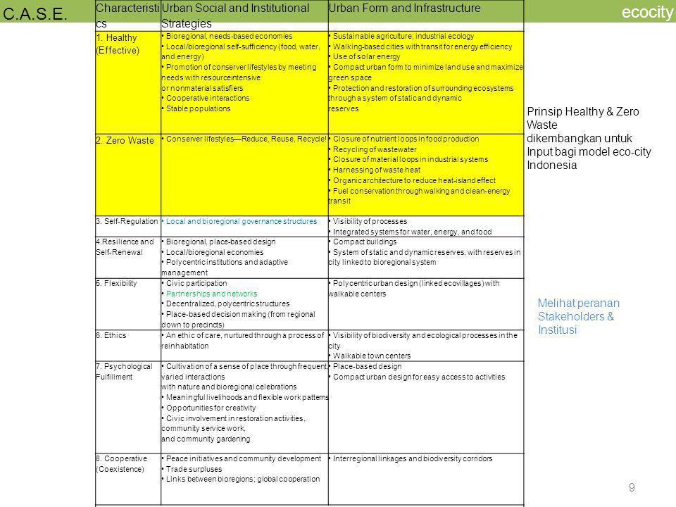 ecocity C.A.S.E. Characteristics
