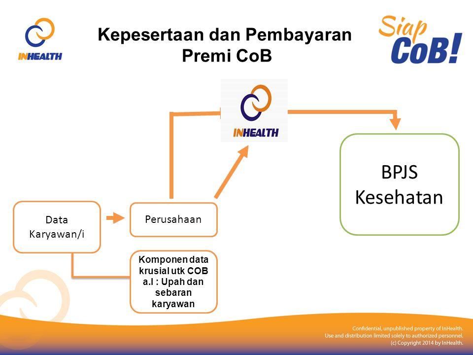 Kepesertaan dan Pembayaran Premi CoB