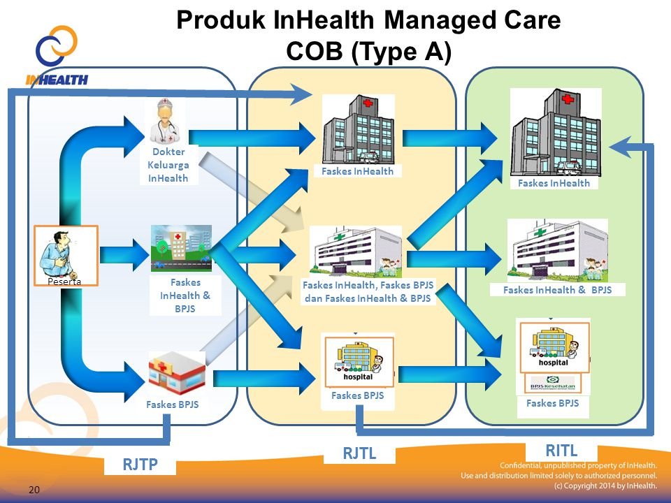 Produk InHealth Managed Care COB (Type A)
