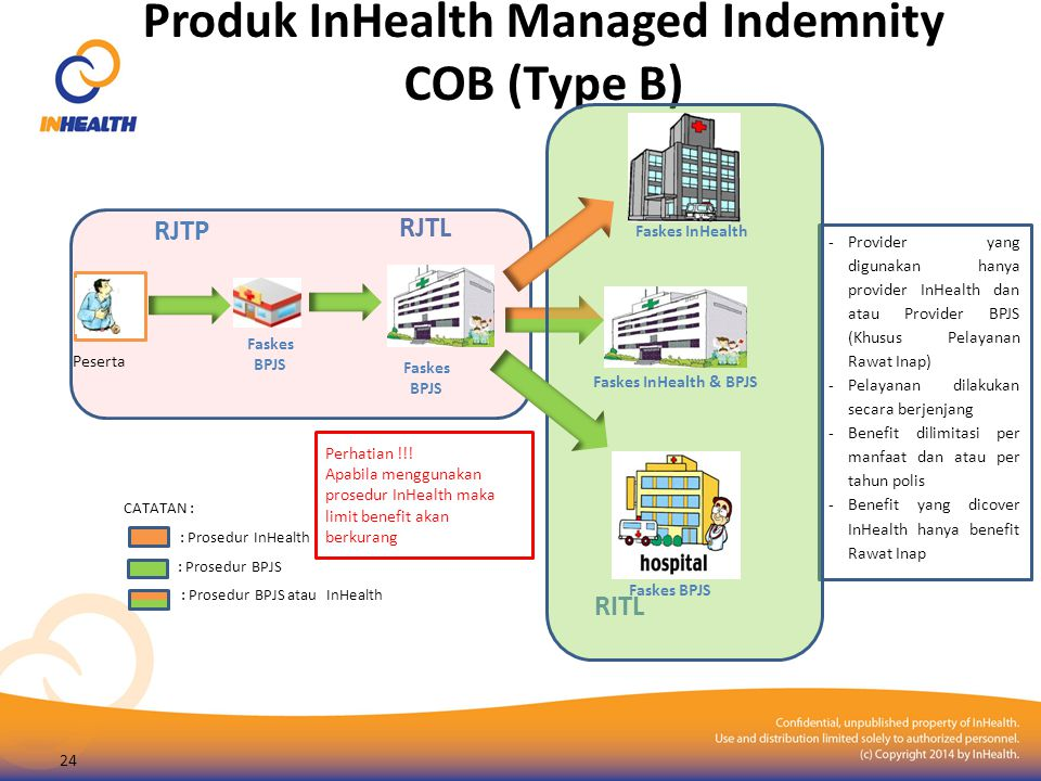 Produk InHealth Managed Indemnity