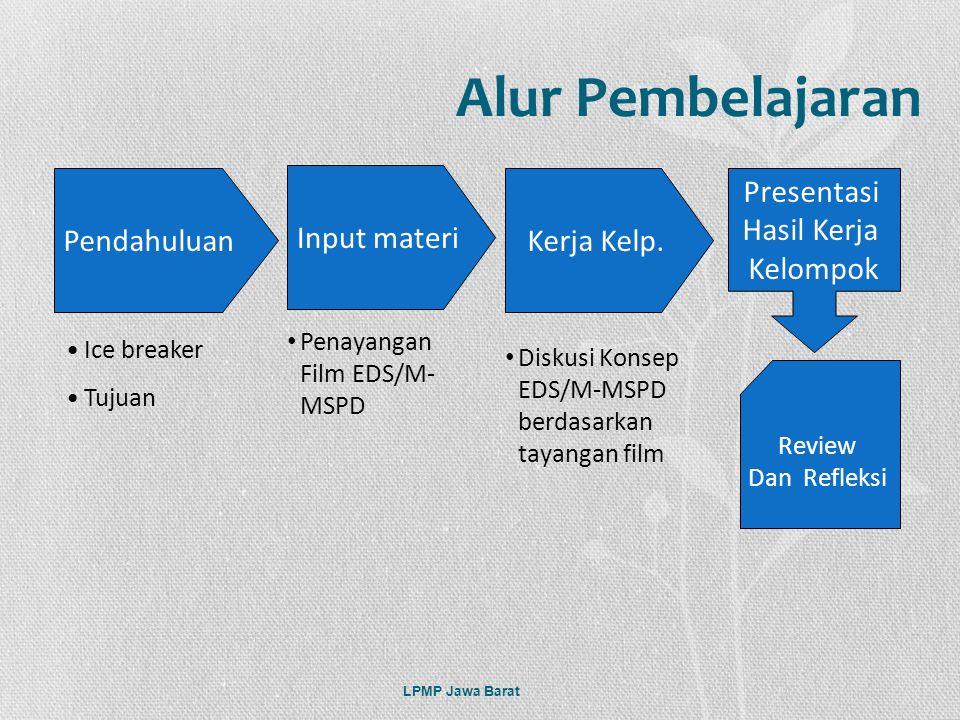 Alur Pembelajaran Pendahuluan Input materi Kerja Kelp. Presentasi