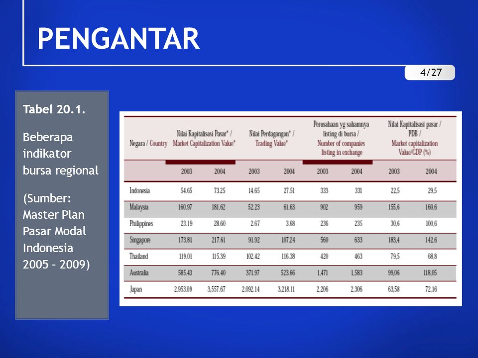 PENGANTAR Tabel 20.1. Beberapa indikator bursa regional