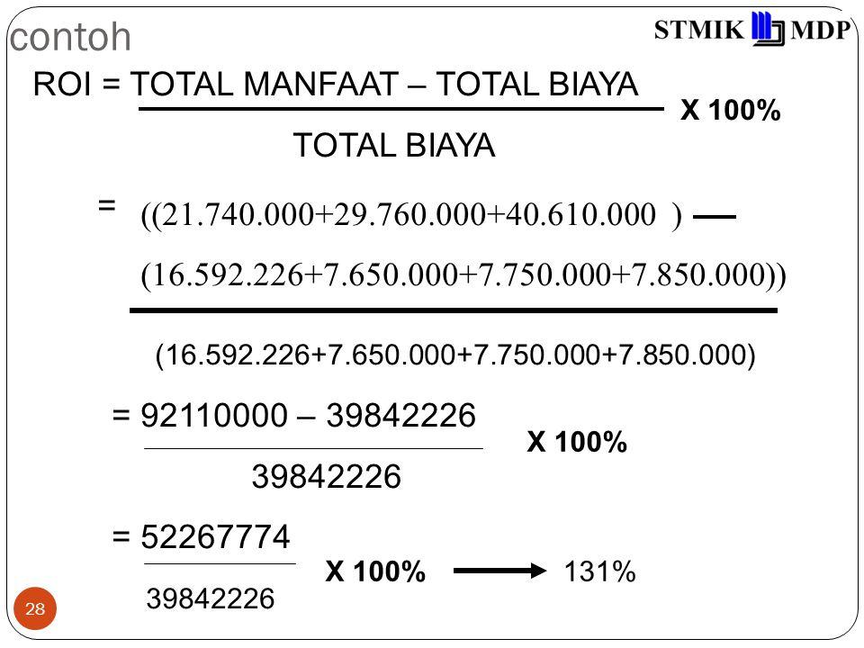 contoh ROI = TOTAL MANFAAT – TOTAL BIAYA TOTAL BIAYA =