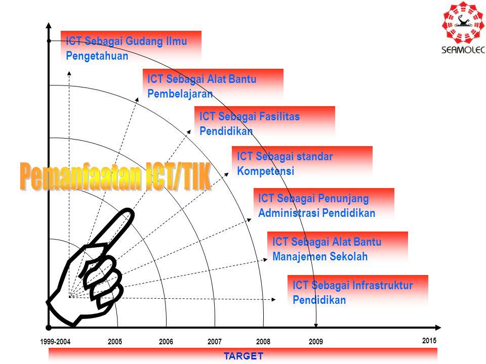  Pemanfaatan ICT/TIK ICT Sebagai Gudang Ilmu Pengetahuan