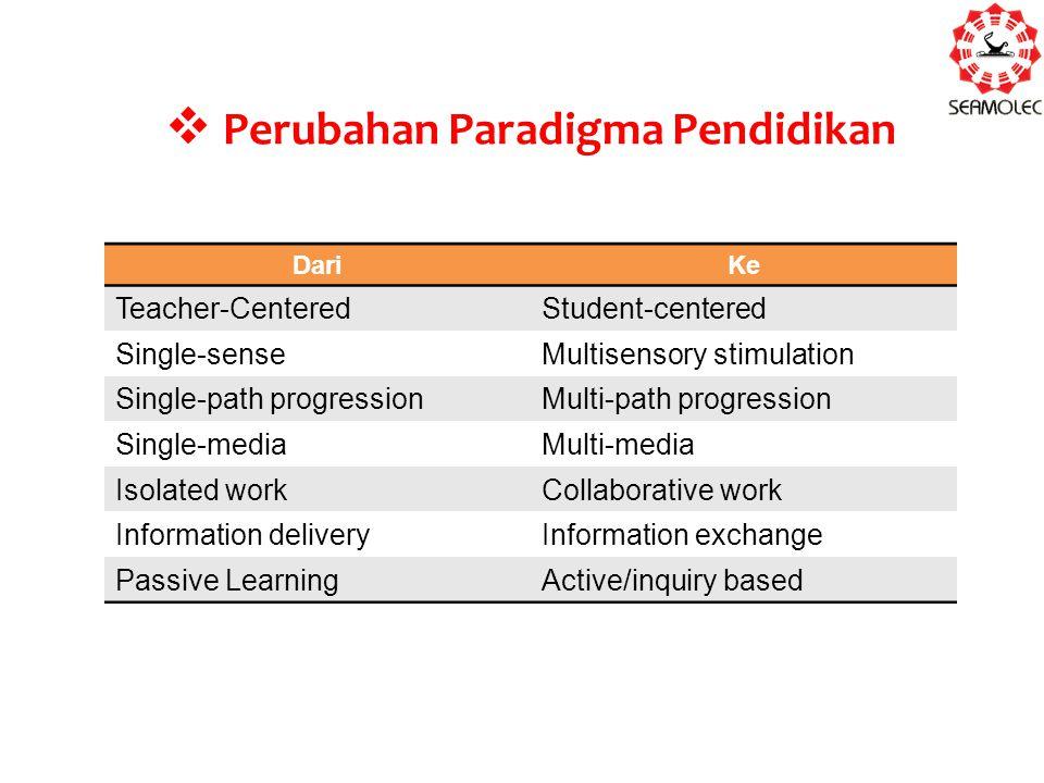 Perubahan Paradigma Pendidikan