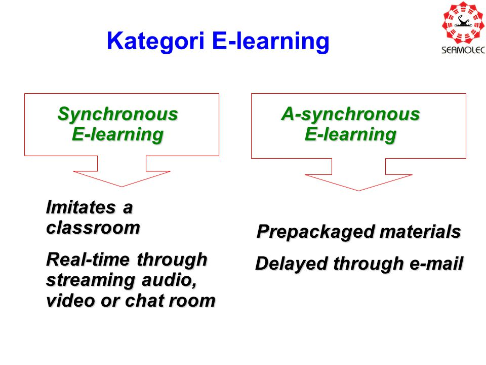 Kategori E-learning Synchronous E-learning A-synchronous E-learning