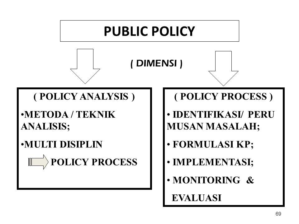 PUBLIC POLICY ( DIMENSI ) ( POLICY ANALYSIS )