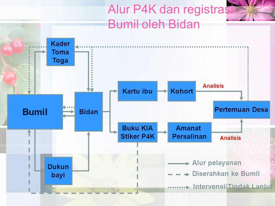 Alur P4K dan registrasi Bumil oleh Bidan