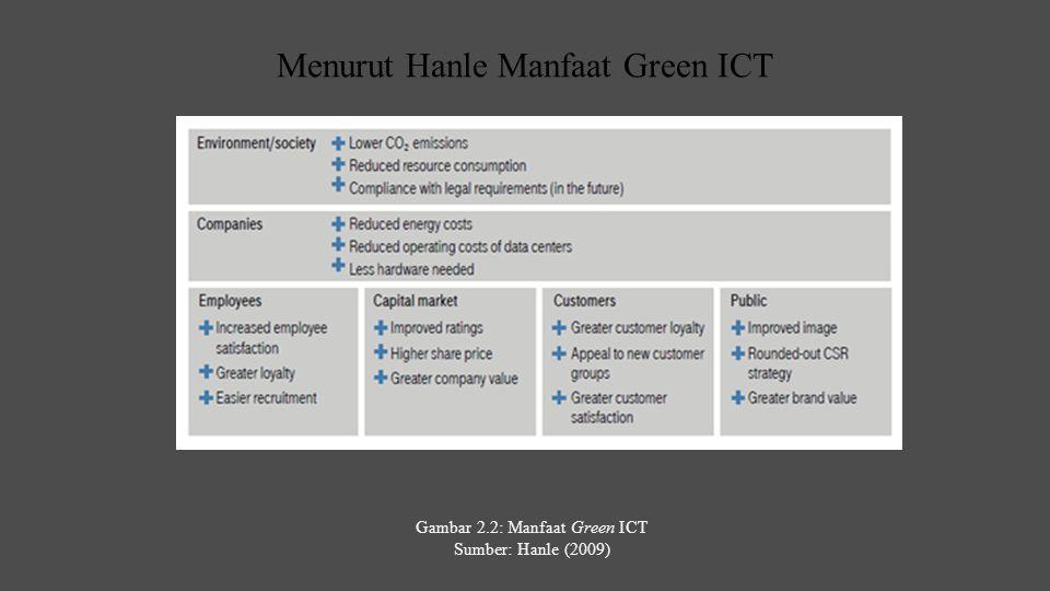 Menurut Hanle Manfaat Green ICT