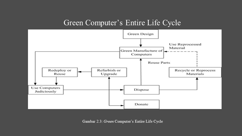 Green Computer's Entire Life Cycle